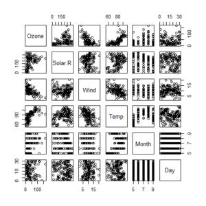 散布図行列の例です